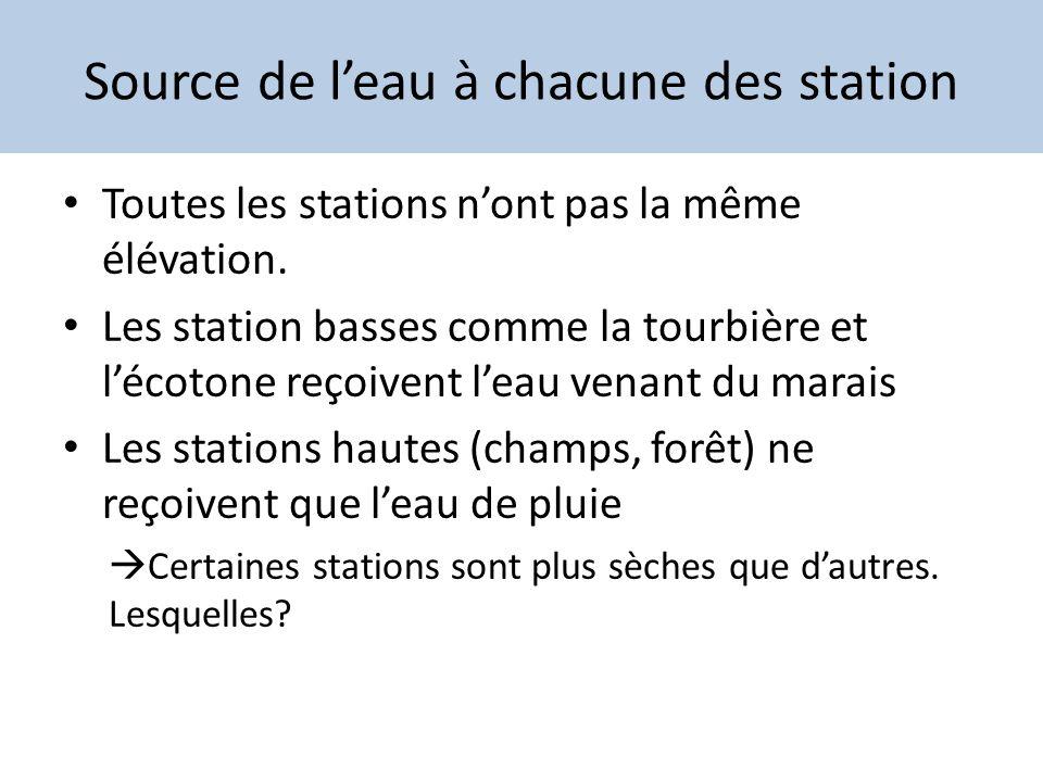 Source de leau à chacune des station Toutes les stations nont pas la même élévation. Les station basses comme la tourbière et lécotone reçoivent leau