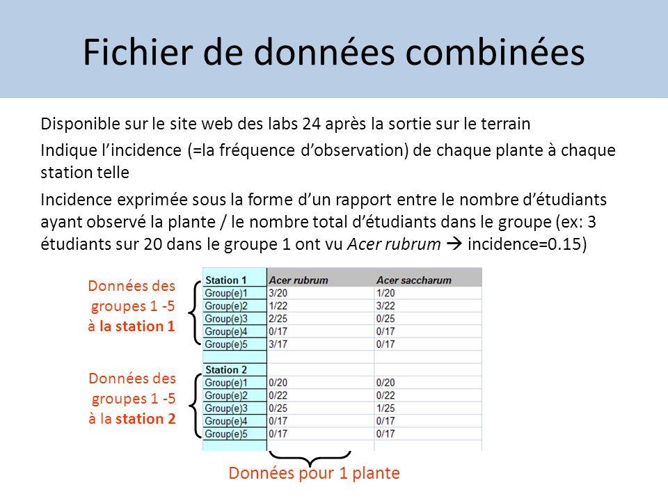 Fichier de données combinées Disponible sur le site web des labs 24 après la sortie sur le terrain Indique lincidence (=la fréquence dobservation) de