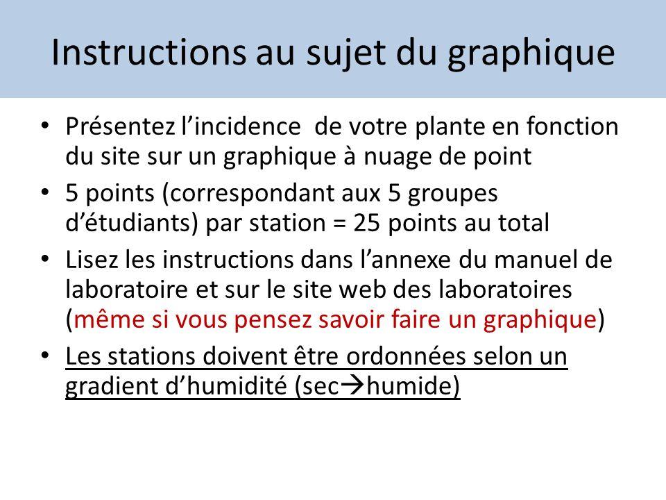 Instructions au sujet du graphique Présentez lincidence de votre plante en fonction du site sur un graphique à nuage de point 5 points (correspondant