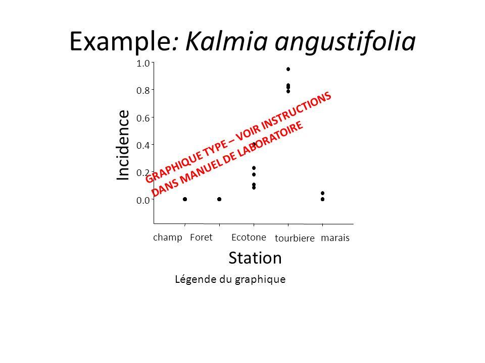 Example: Kalmia angustifolia Station champ ForetEcotone tourbiere marais Incidence 0.0 0.2 0.4 0.6 0.8 1.0 GRAPHIQUE TYPE – VOIR INSTRUCTIONS DANS MAN