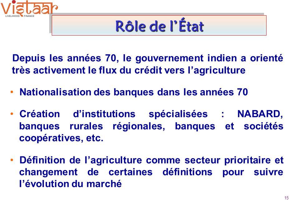 Rôle de lÉtat Depuis les années 70, le gouvernement indien a orienté très activement le flux du crédit vers lagriculture Nationalisation des banques dans les années 70 Création dinstitutions spécialisées : NABARD, banques rurales régionales, banques et sociétés coopératives, etc.