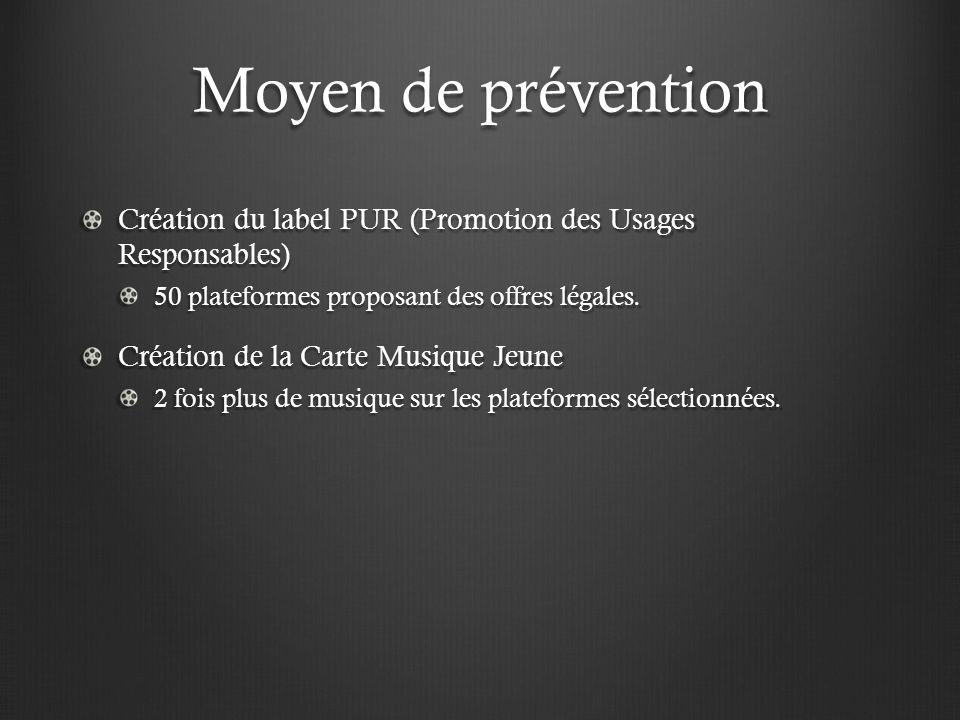 Moyen de prévention Création du label PUR (Promotion des Usages Responsables) 50 plateformes proposant des offres légales.