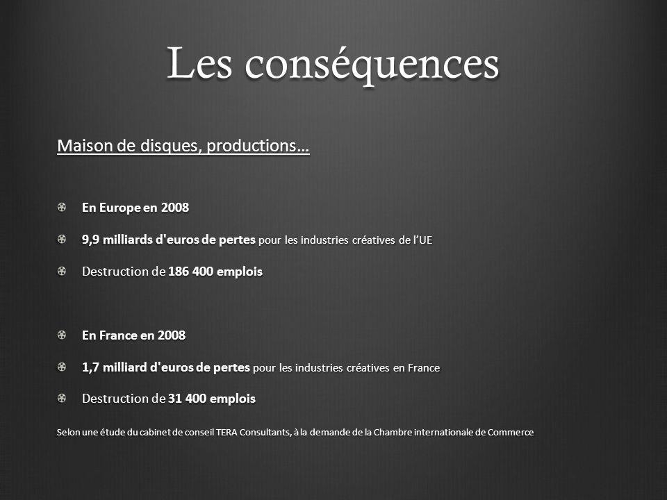 Les conséquences Vente de disques le chiffre d affaires du march é de gros du disque en France 1.3 milliard d euros en 2002 600 millions d euros en 2008