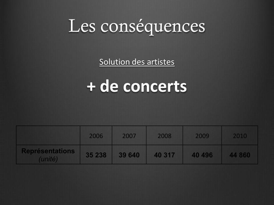 Les conséquences Solution des artistes + de concerts
