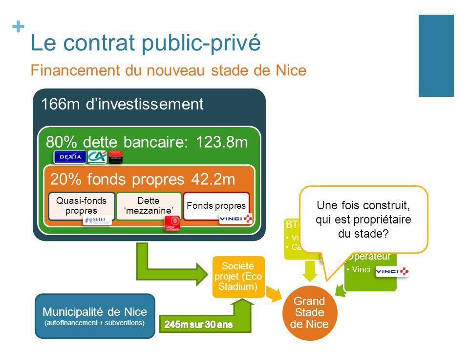 + Le contrat public-privé 166m dinvestissement 80% dette bancaire: 123.8m 20% fonds propres 42.2m Quasi-fonds propres Dette mezzanine Fonds propres Fi