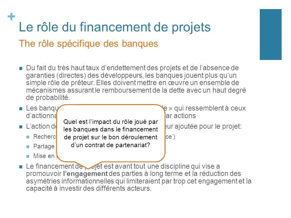 + Le rôle du financement de projets Du fait du très haut taux dendettement des projets et de labsence de garanties (directes) des développeurs, les ba