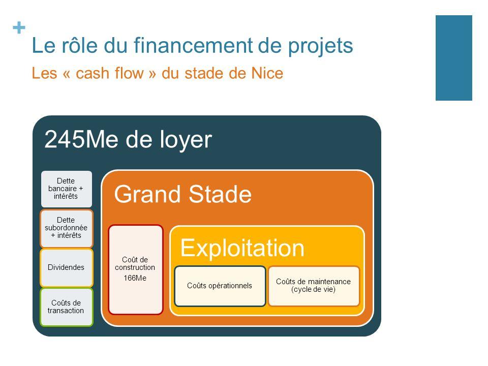+ Le rôle du financement de projets Les « cash flow » du stade de Nice 245Me de loyer Dette bancaire + intérêts Dette subordonnée + intérêts Dividende