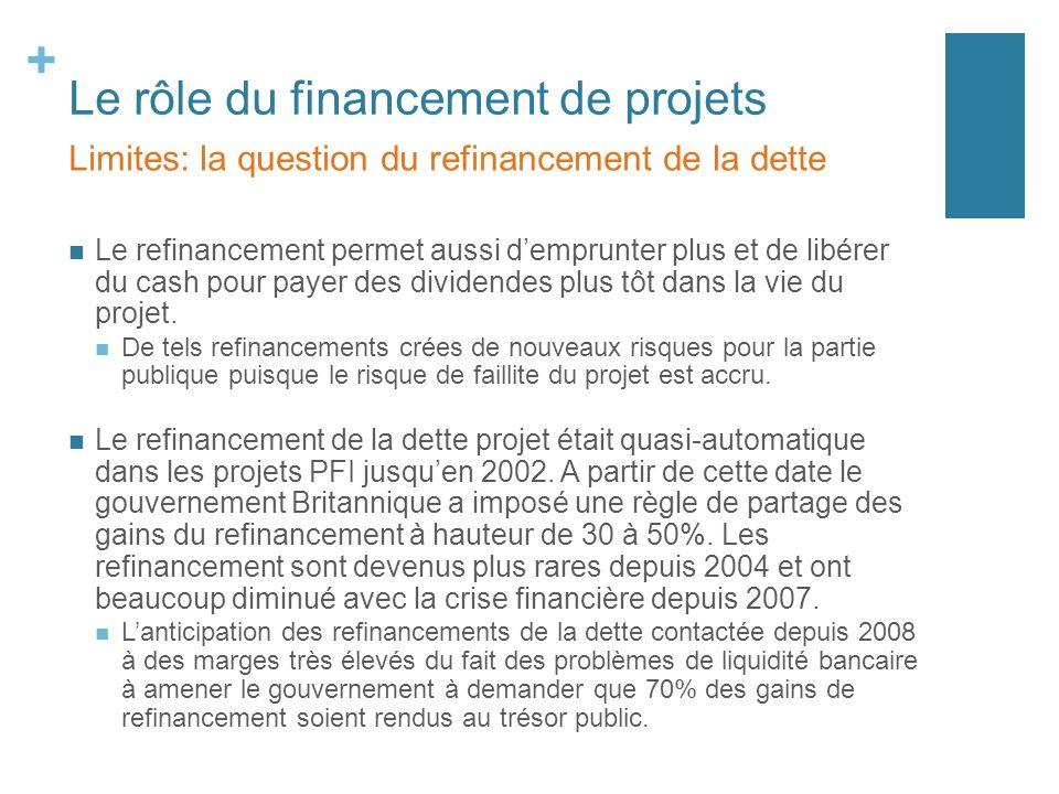 + Le rôle du financement de projets Le refinancement permet aussi demprunter plus et de libérer du cash pour payer des dividendes plus tôt dans la vie