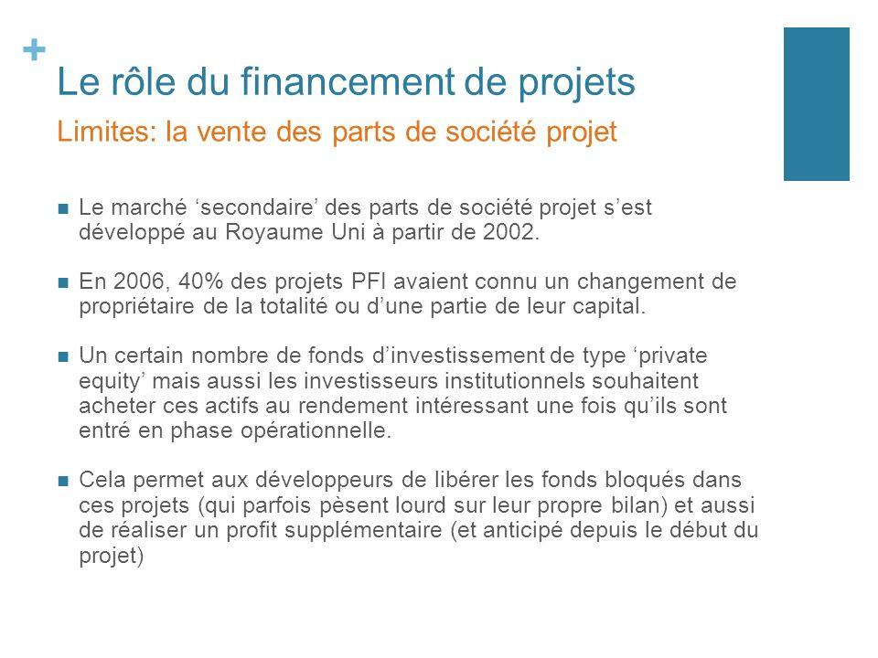 + Le rôle du financement de projets Le marché secondaire des parts de société projet sest développé au Royaume Uni à partir de 2002. En 2006, 40% des