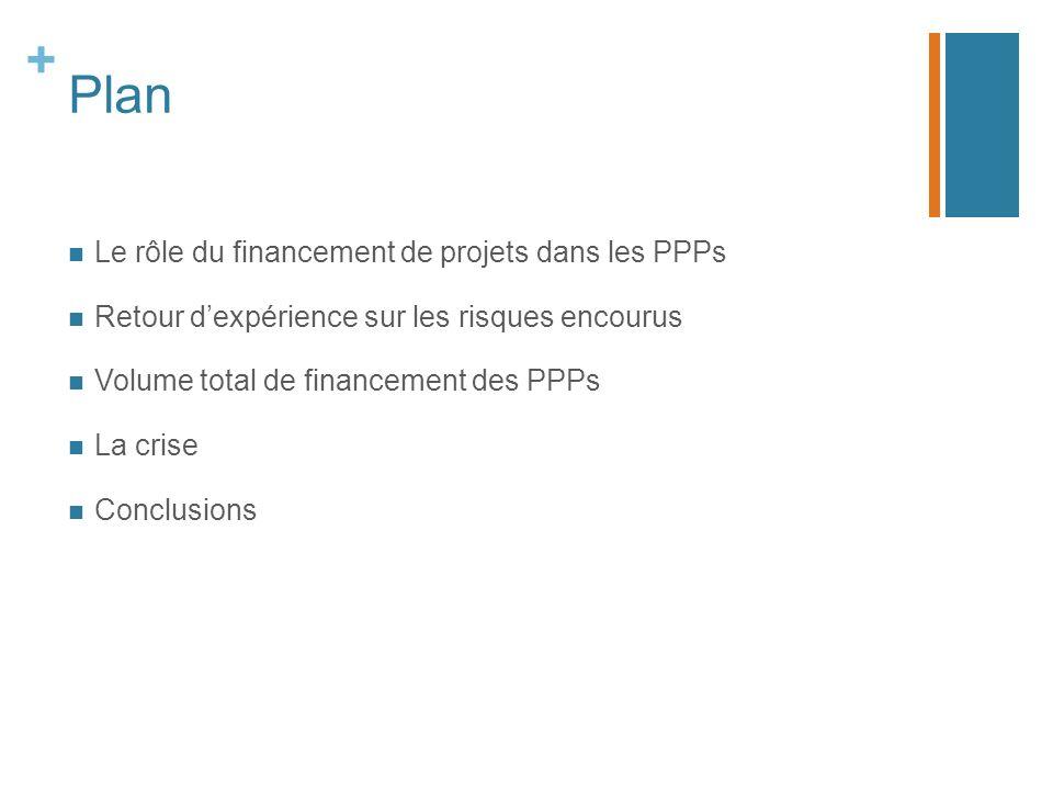 + Plan Le rôle du financement de projets dans les PPPs Retour dexpérience sur les risques encourus Volume total de financement des PPPs La crise Concl