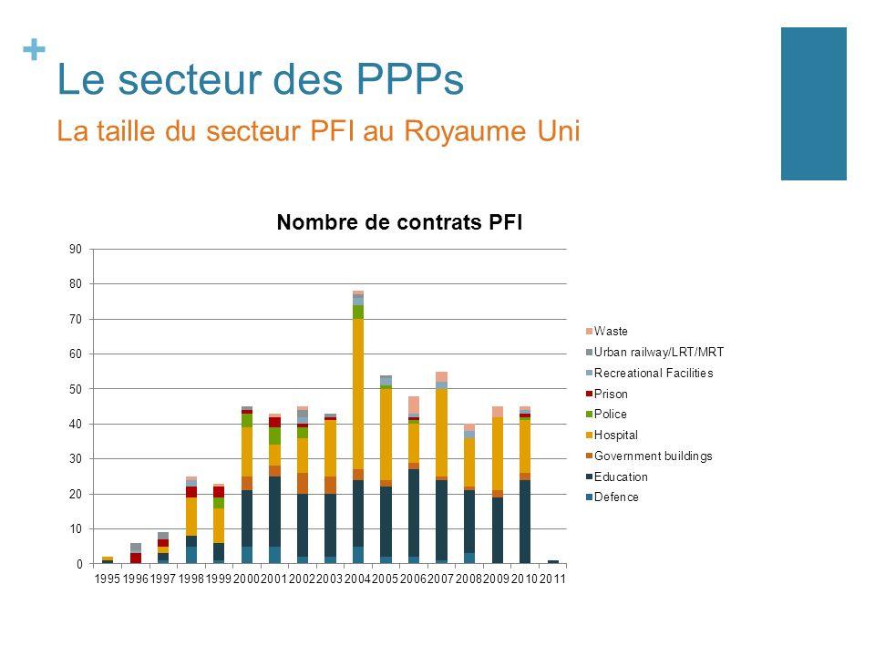 + Le secteur des PPPs La taille du secteur PFI au Royaume Uni