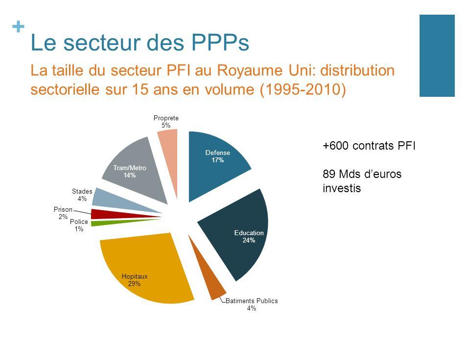 + Le secteur des PPPs La taille du secteur PFI au Royaume Uni: distribution sectorielle sur 15 ans en volume (1995-2010) +600 contrats PFI 89 Mds deur