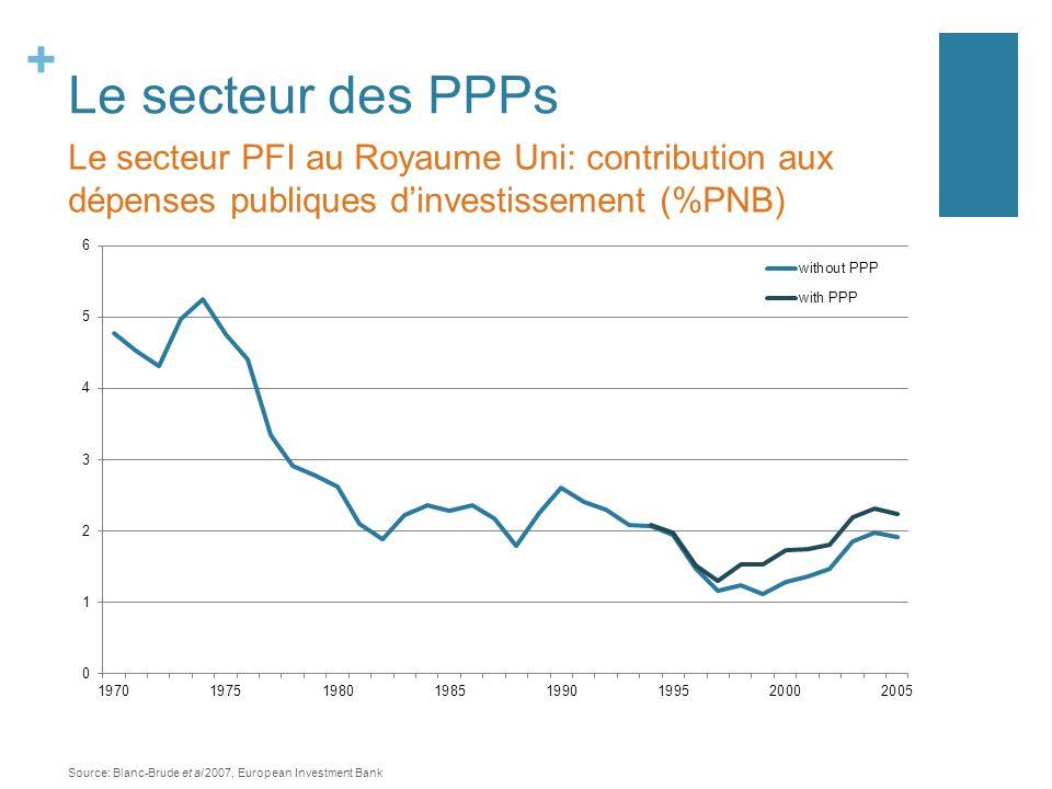 + Le secteur des PPPs Le secteur PFI au Royaume Uni: contribution aux dépenses publiques dinvestissement (%PNB) Source: Blanc-Brude et al 2007, Europe