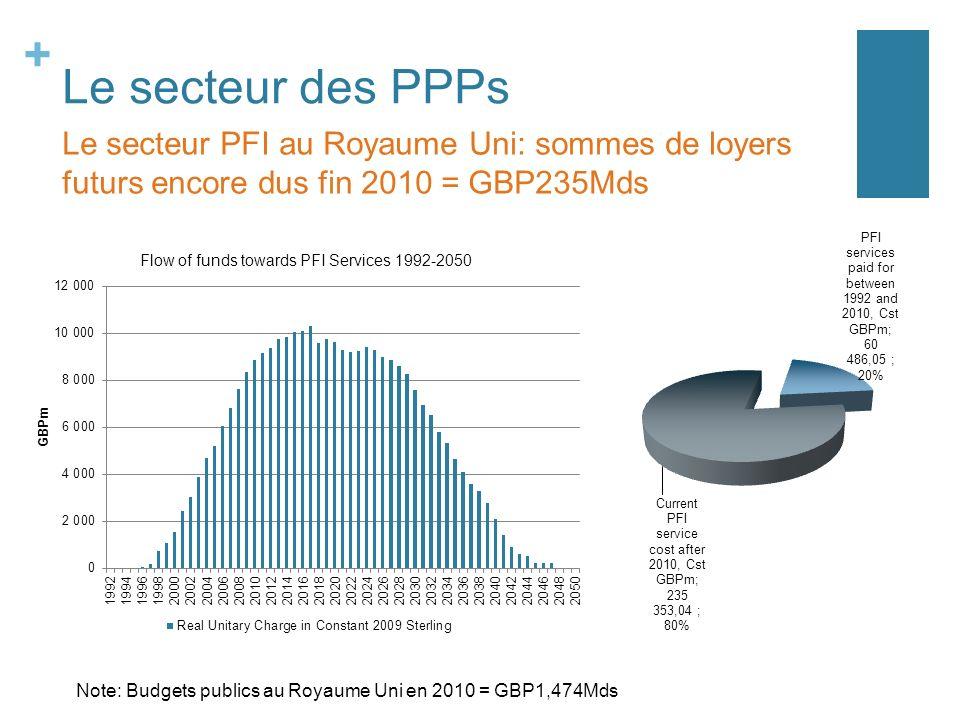 + Le secteur des PPPs Le secteur PFI au Royaume Uni: sommes de loyers futurs encore dus fin 2010 = GBP235Mds Note: Budgets publics au Royaume Uni en 2