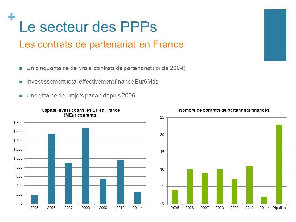 + Le secteur des PPPs Un cinquantaine de vrais contrats de partenariat (loi de 2004) Investissement total effectivement financé Eur6Mds Une dizaine de