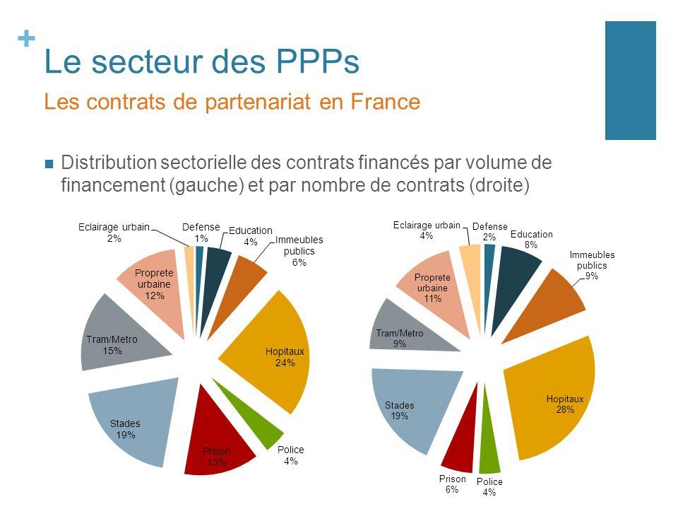 + Le secteur des PPPs Distribution sectorielle des contrats financés par volume de financement (gauche) et par nombre de contrats (droite) Les contrat