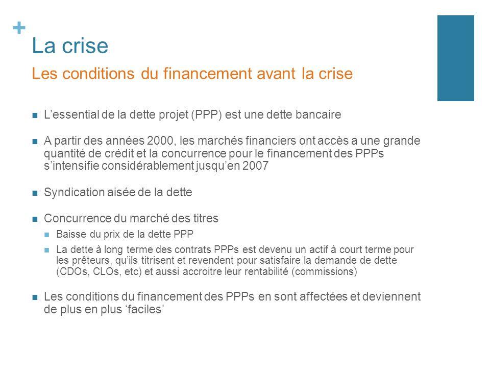 + La crise Lessential de la dette projet (PPP) est une dette bancaire A partir des années 2000, les marchés financiers ont accès a une grande quantité