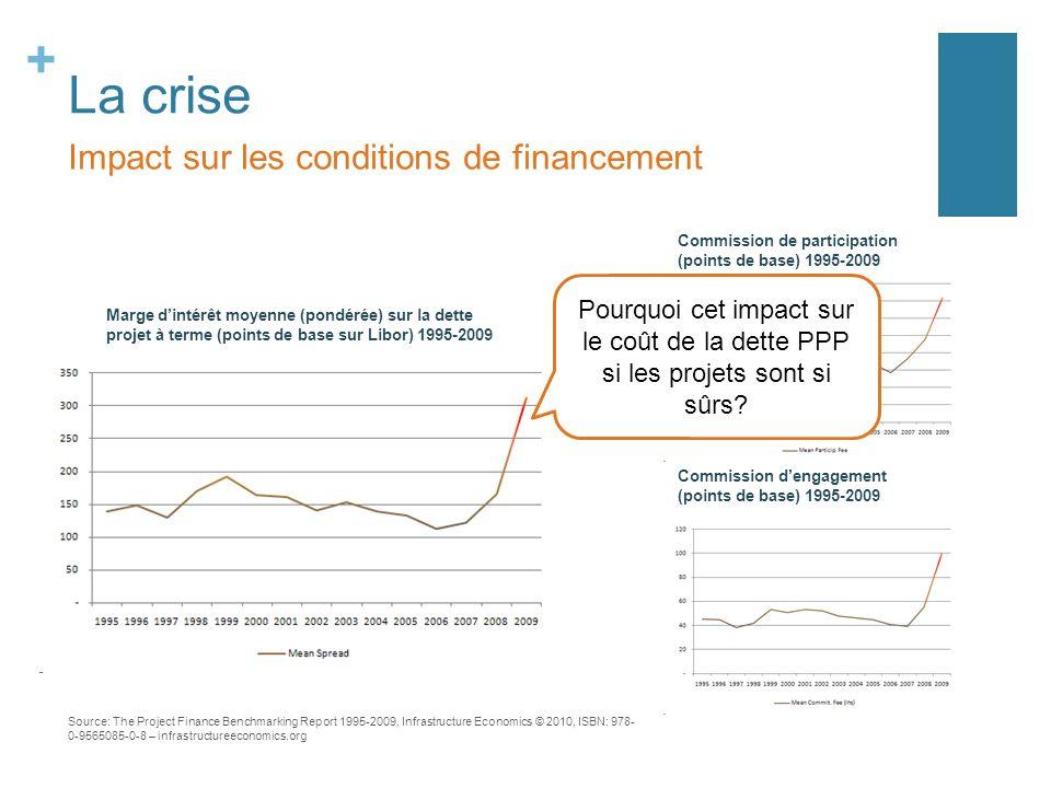 + La crise Impact sur les conditions de financement Marge dintérêt moyenne (pondérée) sur la dette projet à terme (points de base sur Libor) 1995-2009
