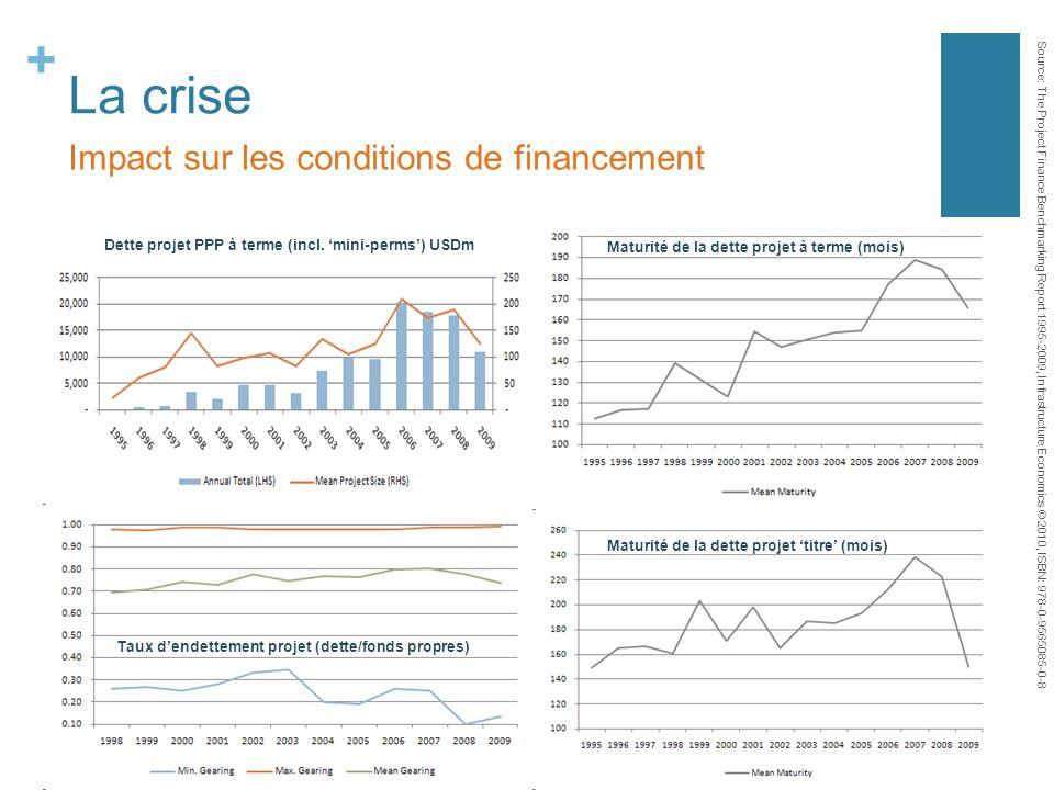 + La crise Impact sur les conditions de financement Dette projet PPP à terme (incl. mini-perms) USDm Taux dendettement projet (dette/fonds propres) Ma