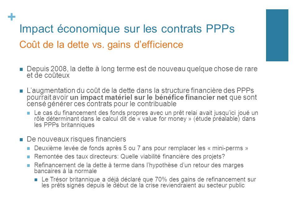 + Impact économique sur les contrats PPPs Depuis 2008, la dette à long terme est de nouveau quelque chose de rare et de coûteux Laugmentation du coût