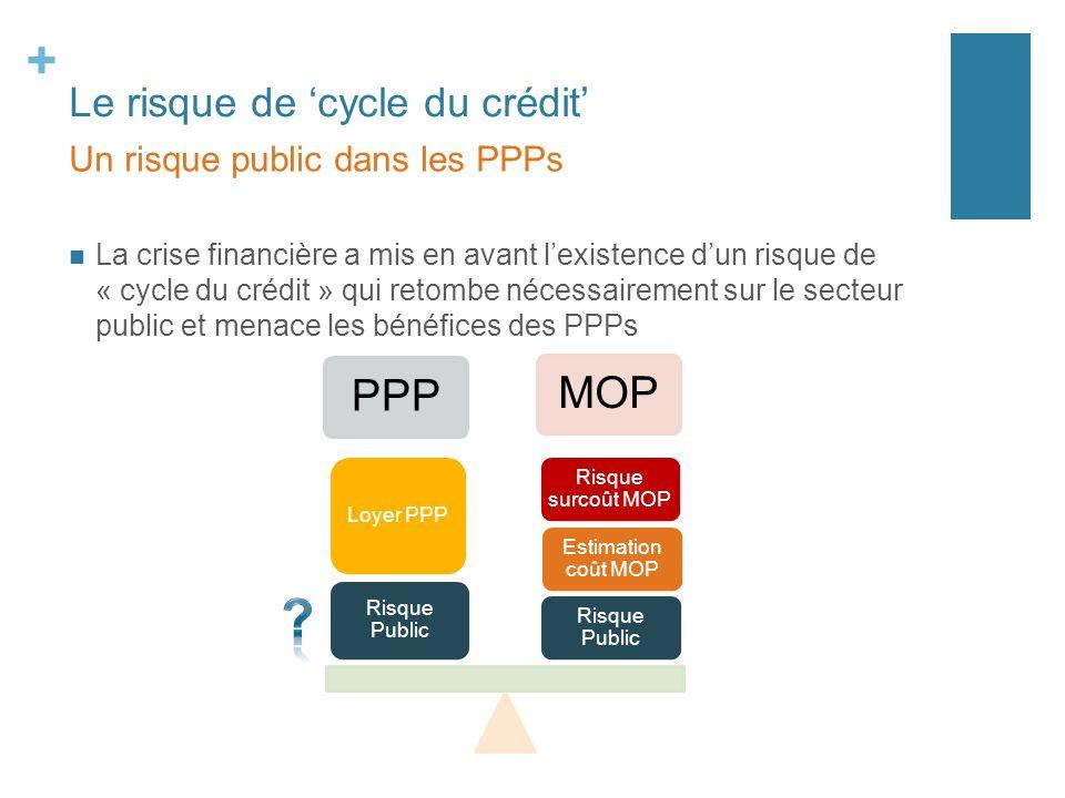 + Le risque de cycle du crédit La crise financière a mis en avant lexistence dun risque de « cycle du crédit » qui retombe nécessairement sur le secte