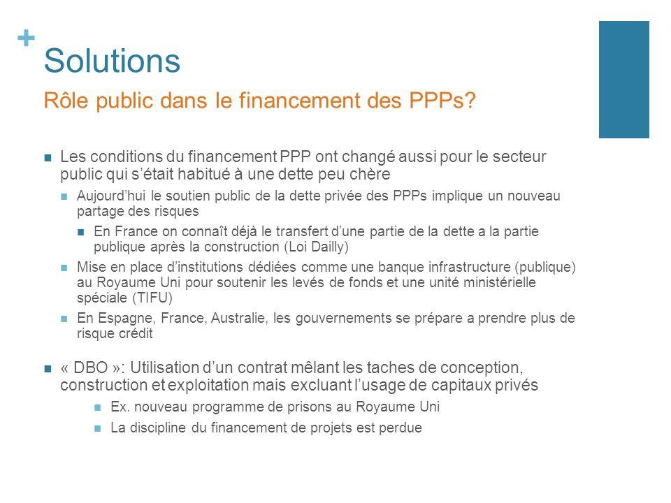 + Solutions Les conditions du financement PPP ont changé aussi pour le secteur public qui sétait habitué à une dette peu chère Aujourdhui le soutien p