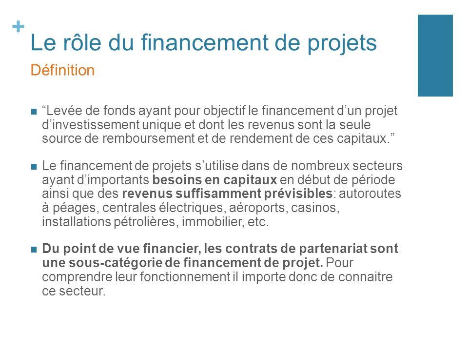 + Le rôle du financement de projets Levée de fonds ayant pour objectif le financement dun projet dinvestissement unique et dont les revenus sont la se
