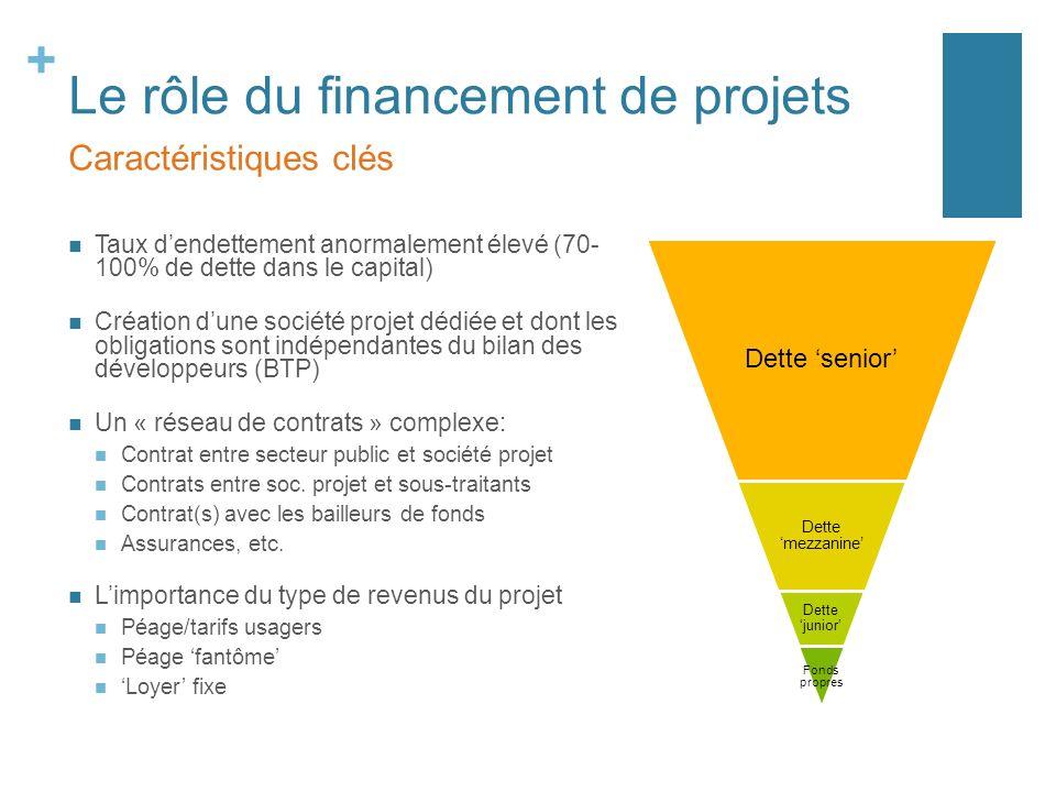+ Le rôle du financement de projets Taux dendettement anormalement élevé (70- 100% de dette dans le capital) Création dune société projet dédiée et do