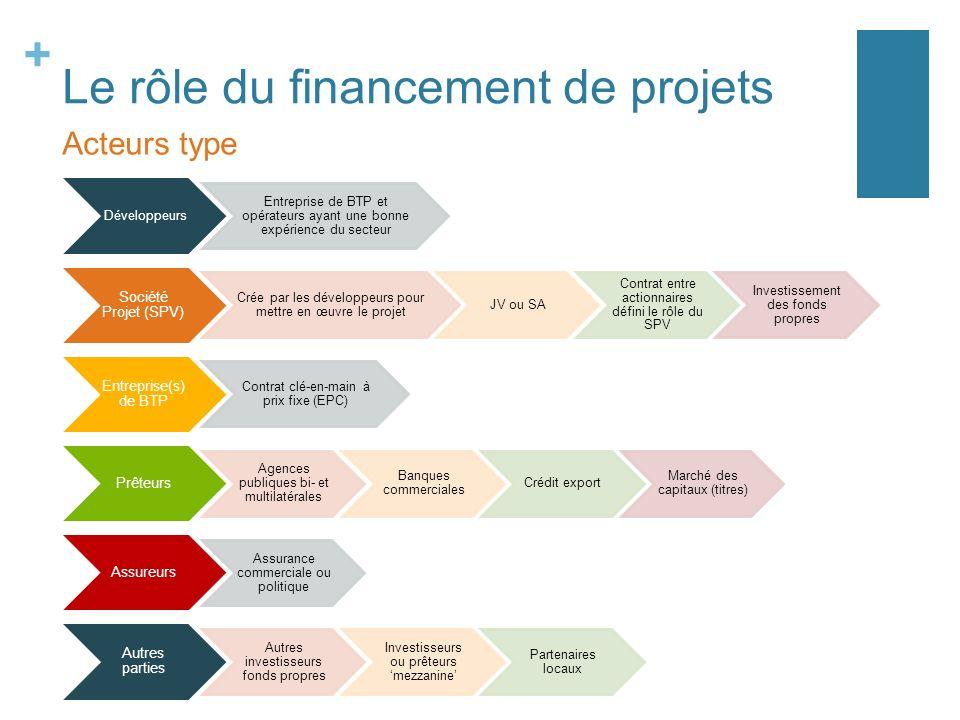 + Le rôle du financement de projets Après un certain nombres dannées dexistence du projet, il est souvent possible de refinancer la dette à un taux inférieur.