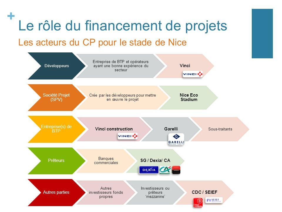 + Développeurs Entreprise de BTP et opérateurs ayant une bonne expérience du secteur Vinci Société Projet (SPV) Crée par les développeurs pour mettre