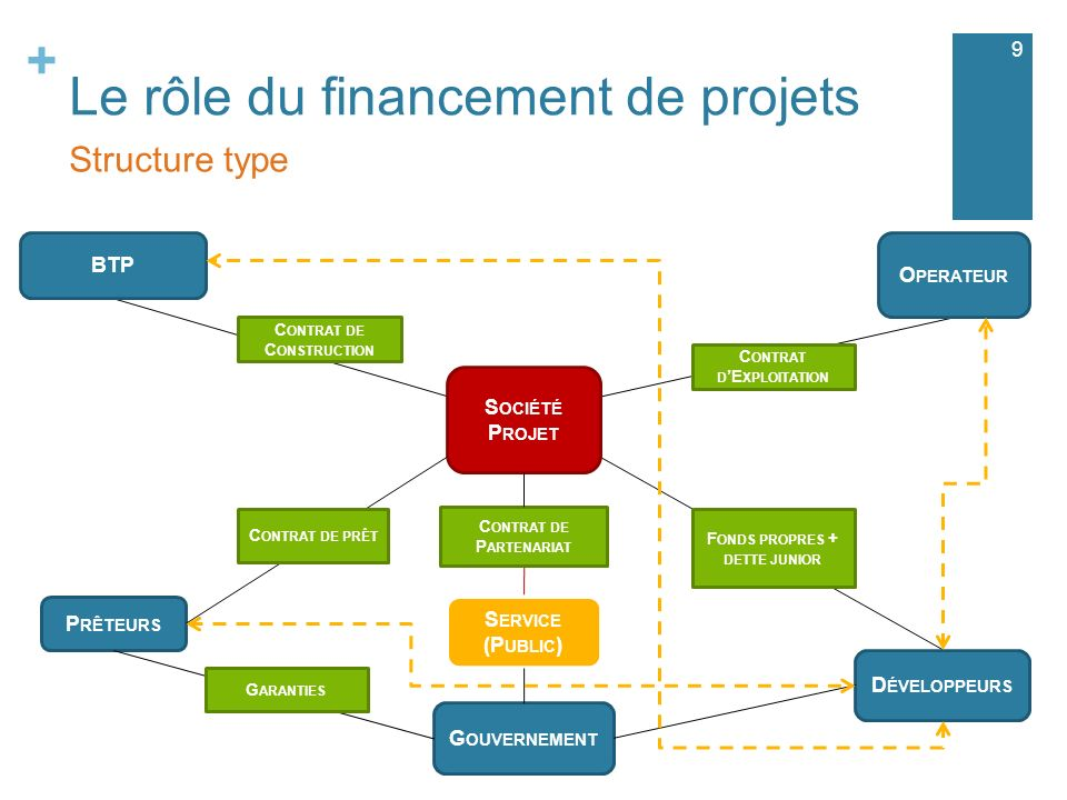 + C ONTRAT D E XPLOITATION Le rôle du financement de projets 9 Structure type S OCIÉTÉ P ROJET C ONTRAT DE P ARTENARIAT S ERVICE (P UBLIC ) BTP P RÊTE