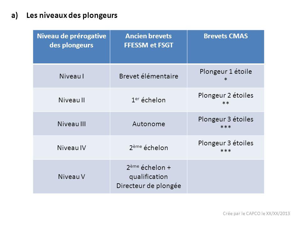 Crée par le CAPCO le XX/XX/2013 a)Les niveaux des plongeurs Niveau de prérogative des plongeurs Ancien brevets FFESSM et FSGT Brevets CMAS Niveau IBre