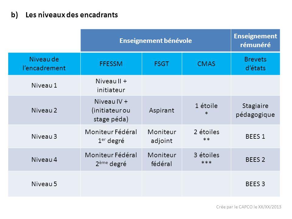 Crée par le CAPCO le XX/XX/2013 b)Les niveaux des encadrants Enseignement bénévole Enseignement rémunéré Niveau de lencadrement FFESSMFSGTCMAS Brevets