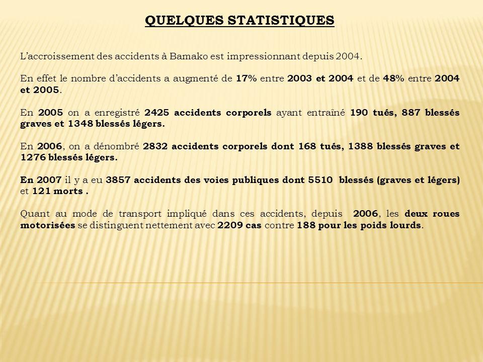 QUELQUES STATISTIQUES Laccroissement des accidents à Bamako est impressionnant depuis 2004. En effet le nombre daccidents a augmenté de 17% entre 2003