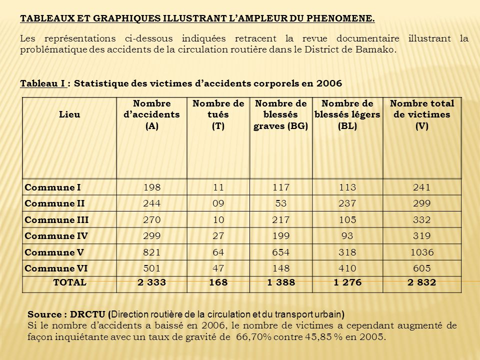 Lieu Nombre daccidents (A) Nombre de tués (T) Nombre de blessés graves (BG) Nombre de blessés légers (BL) Nombre total de victimes (V) Commune I 19811