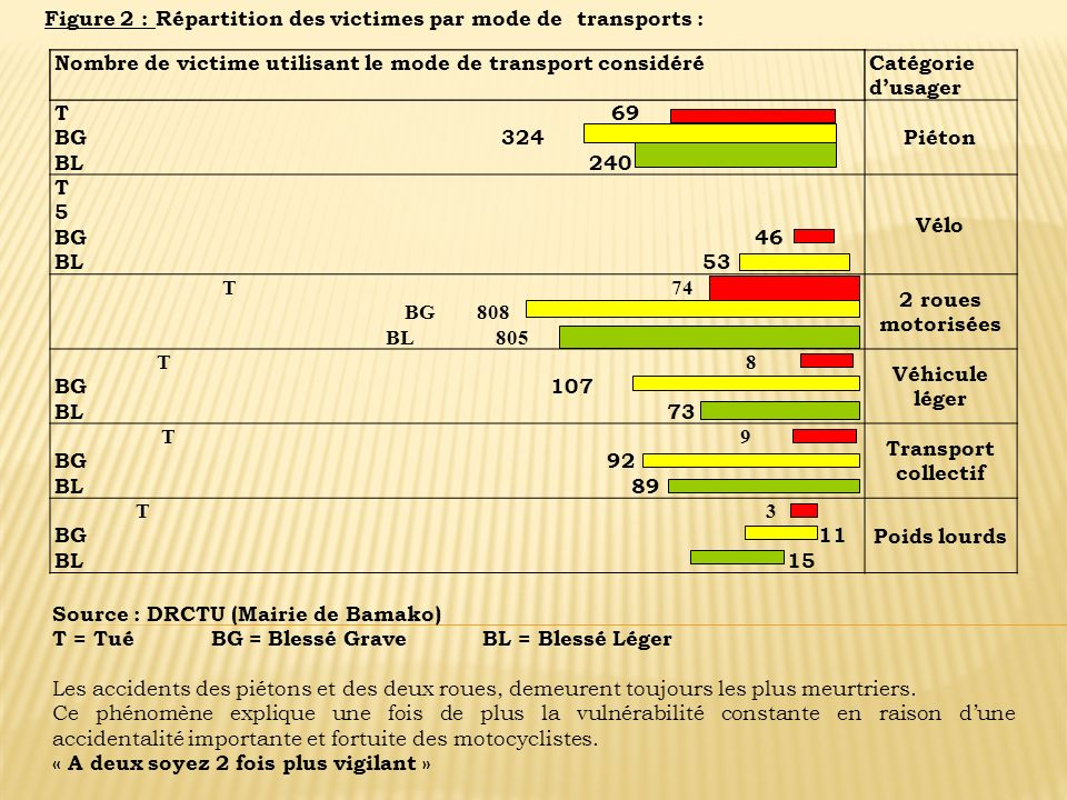 Figure 2 : Répartition des victimes par mode de transports : Nombre de victime utilisant le mode de transport considéréCatégorie dusager T 69 BG 324 B