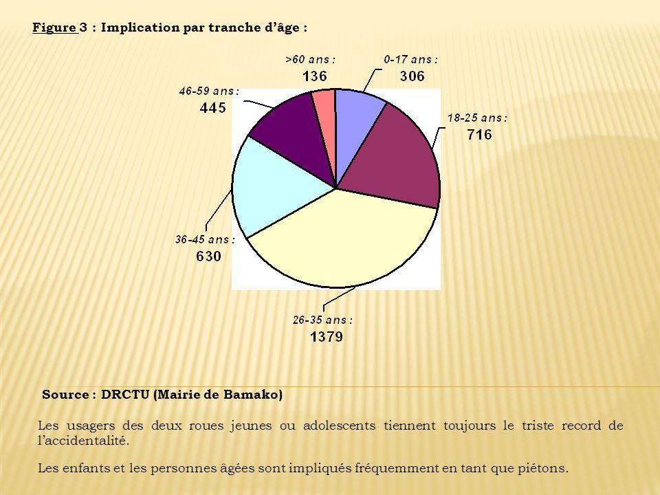 Figure 3 : Implication par tranche dâge : Source : DRCTU (Mairie de Bamako) Les usagers des deux roues jeunes ou adolescents tiennent toujours le tris