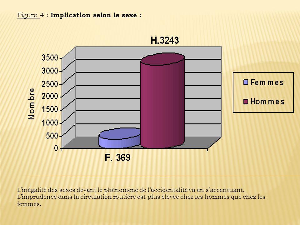 Figure 4 : Implication selon le sexe : Linégalité des sexes devant le phénomène de laccidentalité va en saccentuant. Limprudence dans la circulation r