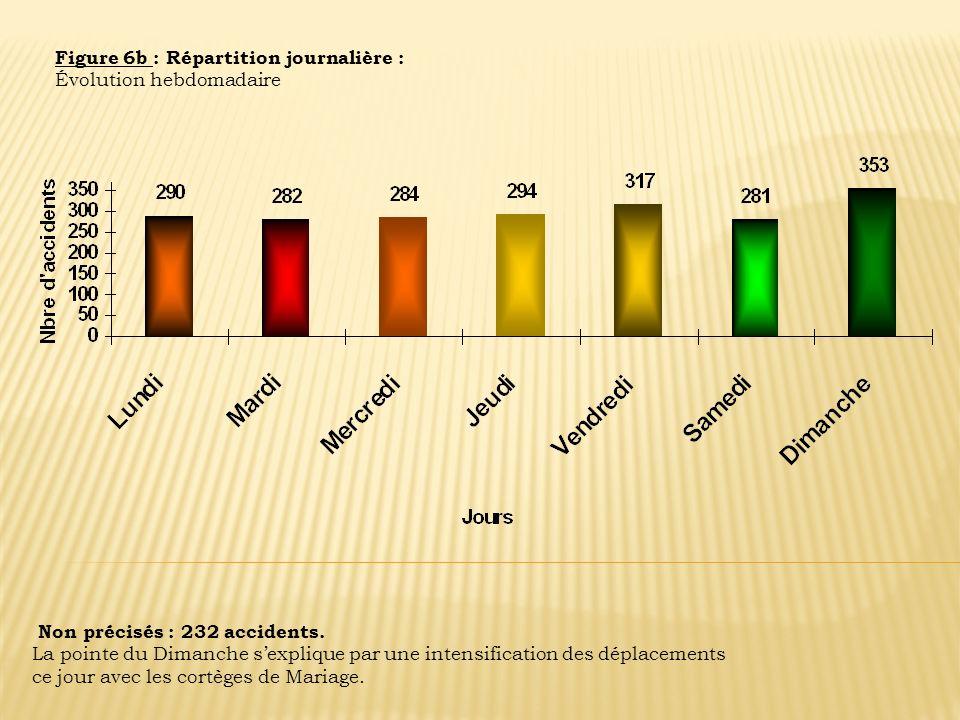 Figure 6b : Répartition journalière : Évolution hebdomadaire Non précisés : 232 accidents. La pointe du Dimanche sexplique par une intensification des