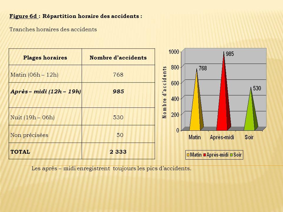 Figure 6d : Répartition horaire des accidents : Tranches horaires des accidents Plages horairesNombre daccidents Matin (06h – 12h)768 Après – midi (12