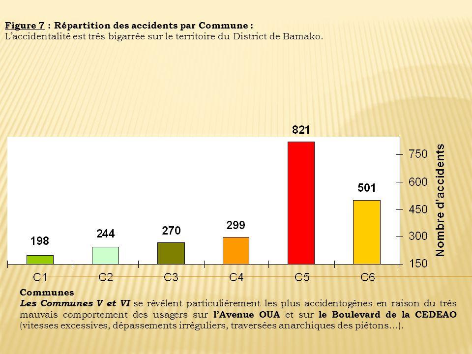 Figure 7 : Répartition des accidents par Commune : Laccidentalité est très bigarrée sur le territoire du District de Bamako. Communes Les Communes V e