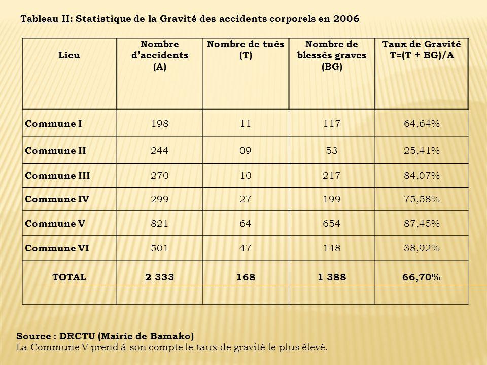 Tableau II: Statistique de la Gravité des accidents corporels en 2006 Lieu Nombre daccidents (A) Nombre de tués (T) Nombre de blessés graves (BG) Taux