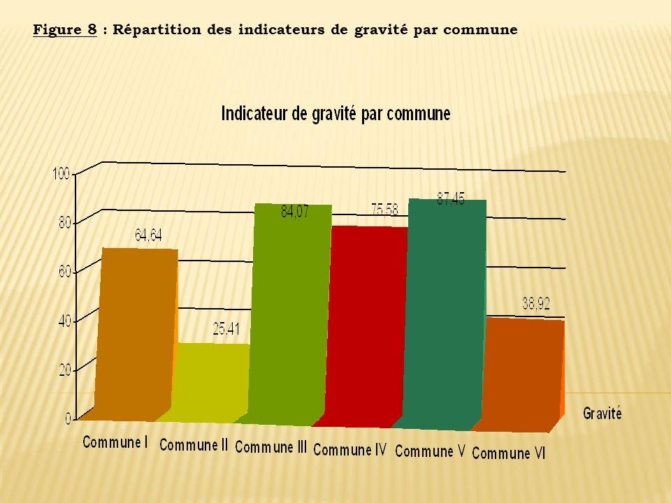 Figure 8 : Répartition des indicateurs de gravité par commune