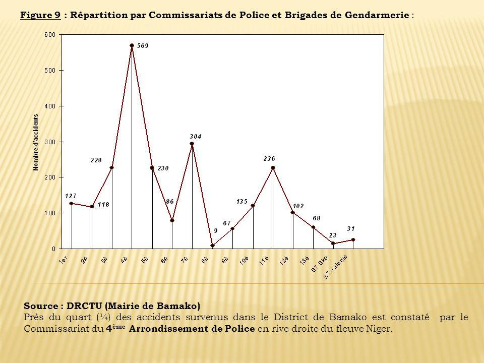 Figure 9 : Répartition par Commissariats de Police et Brigades de Gendarmerie : Source : DRCTU (Mairie de Bamako) Près du quart (¼) des accidents surv
