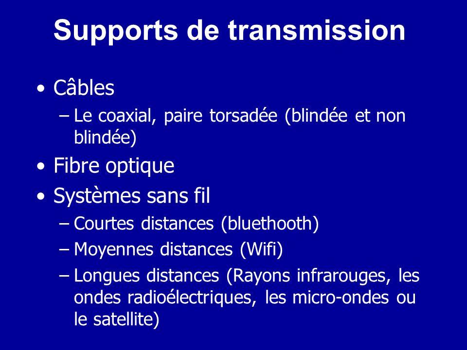 Matériel de réseau Ordinateurs Ressources Supports de transmission Connecteurs