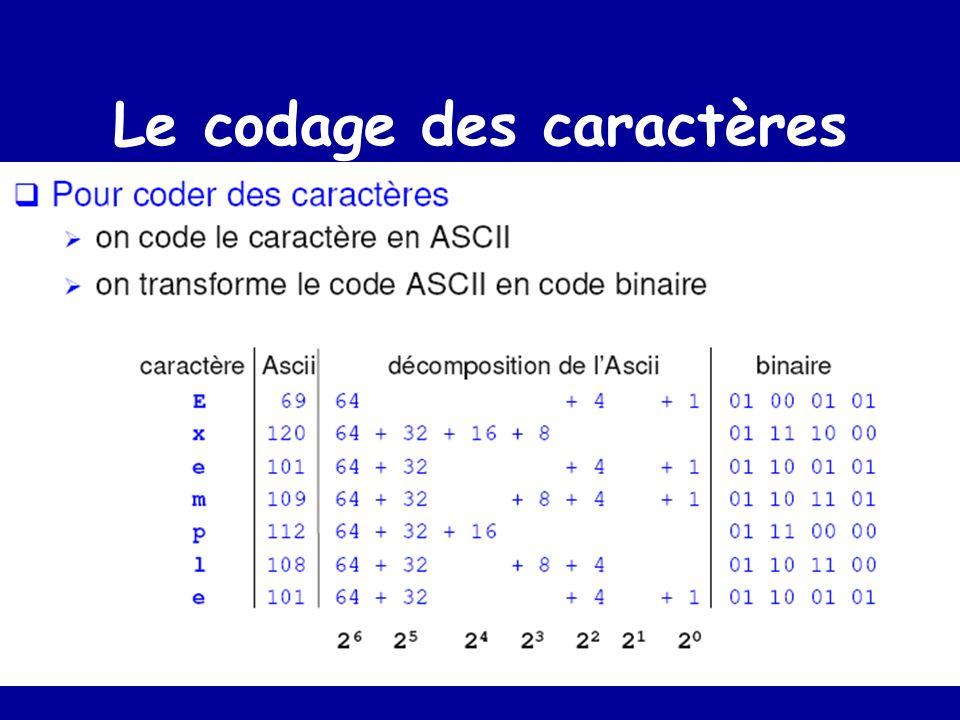 Quelques termes Un bit est une position en mémoire (centrale ou secondaire) qui prend une valeur 0 ou 1 Un octet est une suite de 8 bits Un Kilo octet (K O ) représente 1024 octets (2 10 ) U n Mega octet (MO ) représente 1024 Ko (donc 2 2 0 bits)