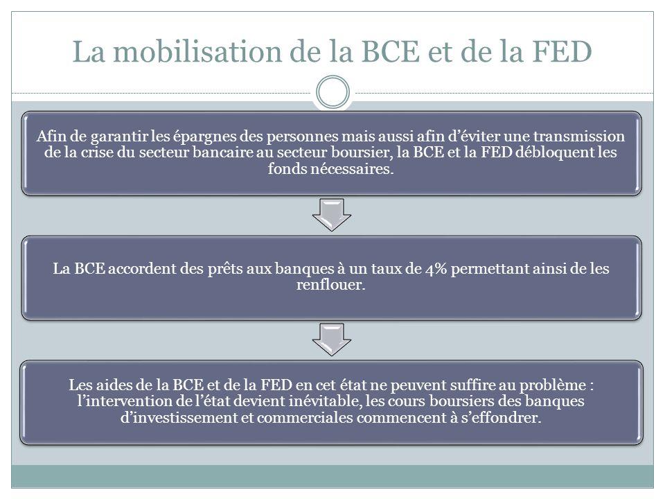 La réaction du système bancaire envers les particuliers Les banques et courtiers procèdent aux expulsions et mettent ainsi des milliers dAméricains à