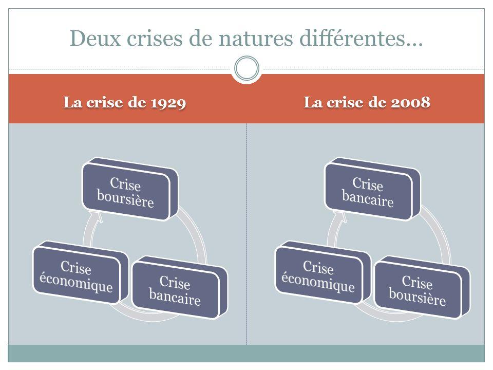 Cycles et crises du système capitaliste du XX et XXIème siècle Durée : + ou – 10 ans Déjà 5 ans en Europe ! 40 ans