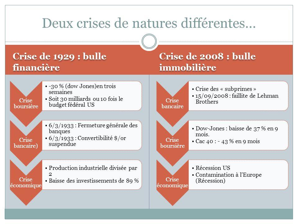 La crise de 1929 La crise de 2008 Deux crises de natures différentes…