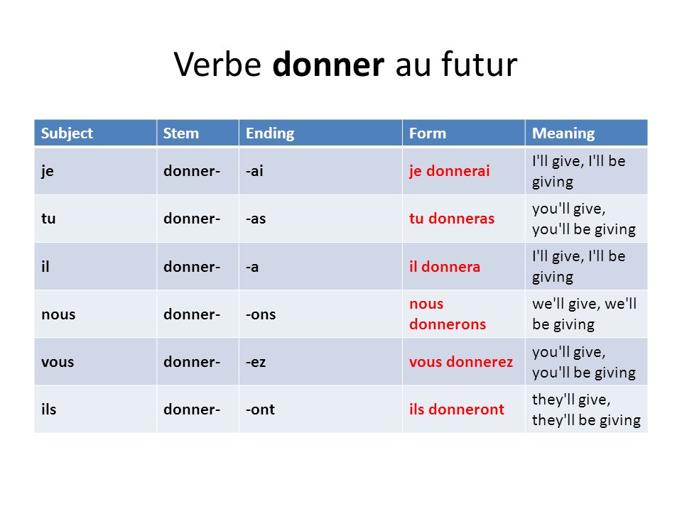 Verbe donner au futur SubjectStemEndingFormMeaning jedonner--aije donnerai I'll give, I'll be giving tudonner--astu donneras you'll give, you'll be gi